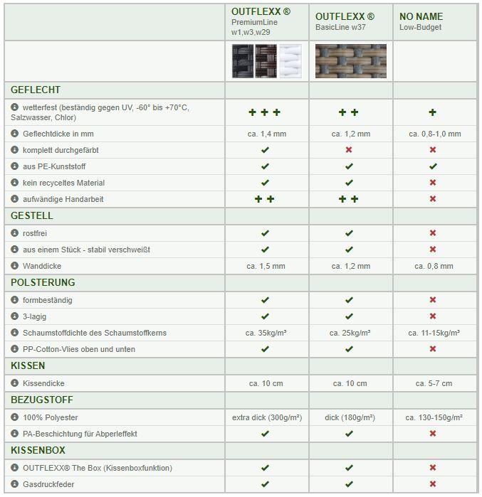 Vergleich Geflechtfaser Polyrattan Outflexx